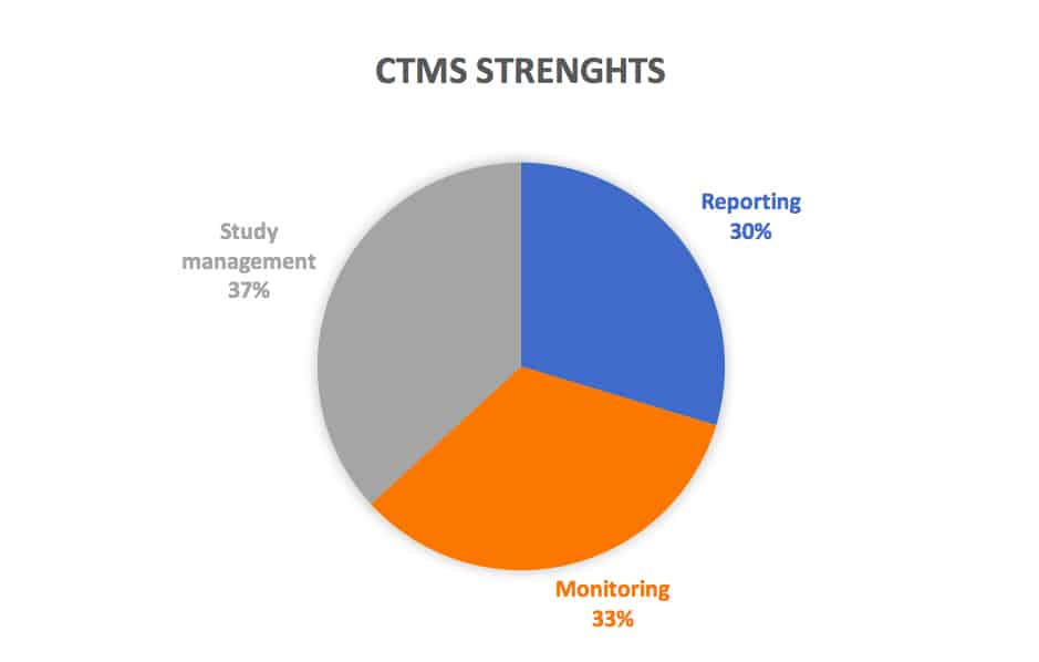 CROs point these CTMS Strengths
