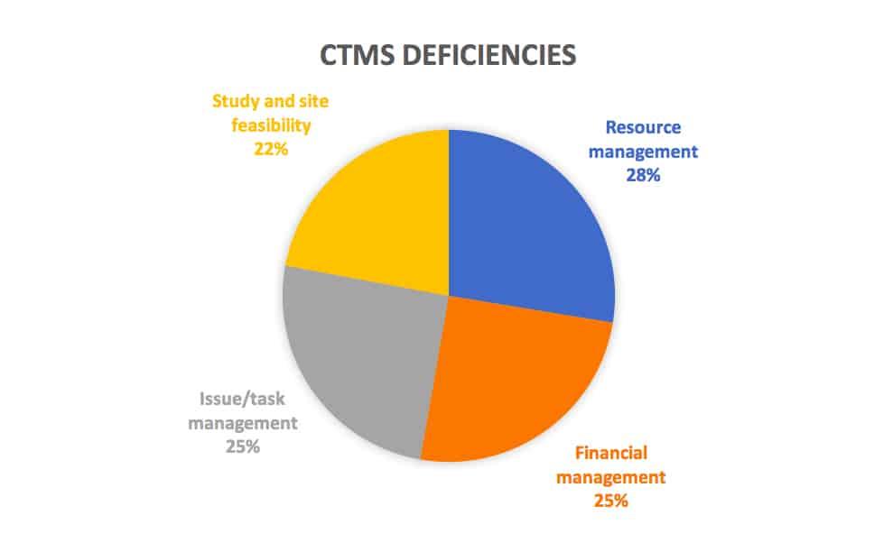 CROs complain of the following deficiencies